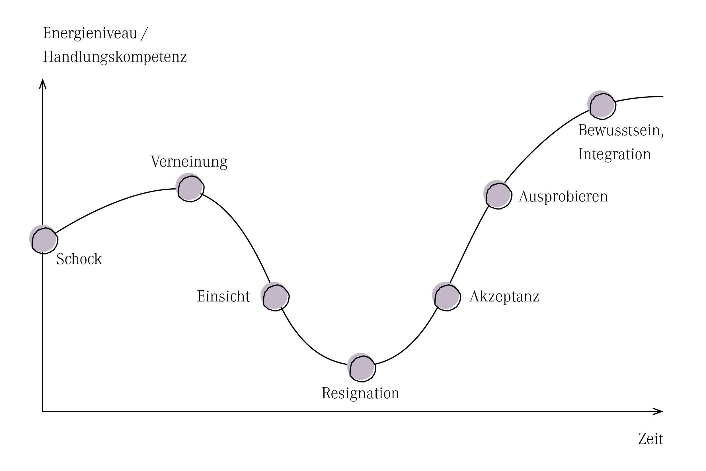 Phasen der Veränderung YVONNE RUNDIO